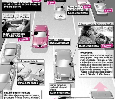 saobracaj-novi-zakon-bodovi