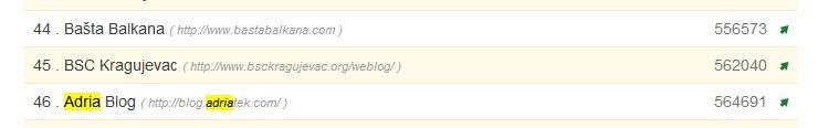 Rastemo, rastemo… sa 86. na 46. mesto na blogostaju