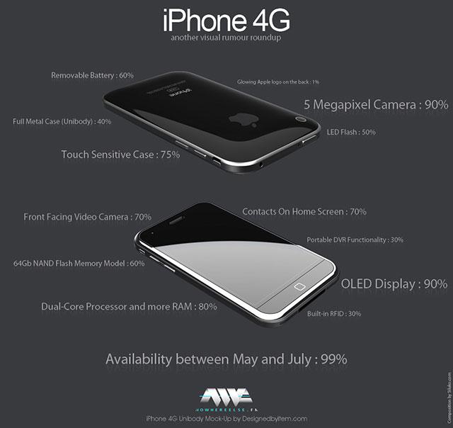 Iphone 4g i Nexus One